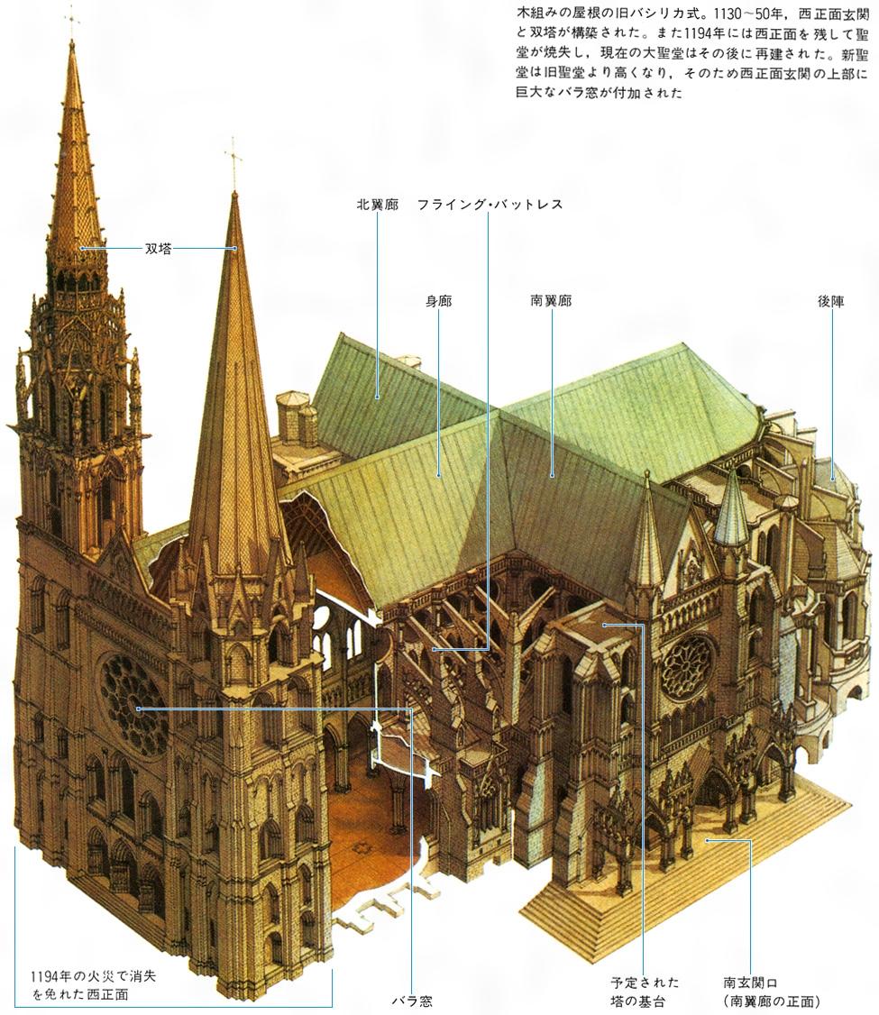 ノートルダム寺院 尖塔 構造