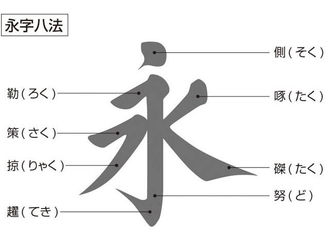 永字八法(えいじはっぽう)とは -...