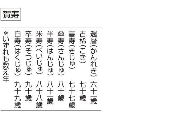 賀寿(ガジュ)とは - コトバンク
