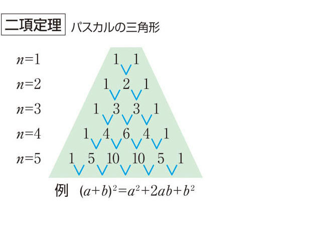 二項定理とは - コトバンク