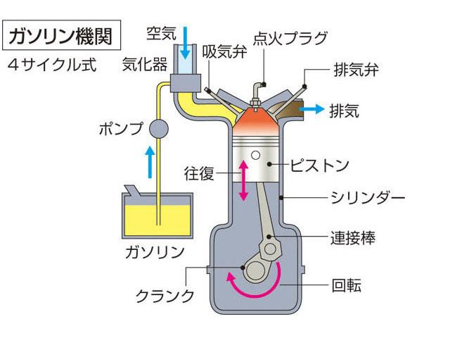 エンジンとは - コトバンク