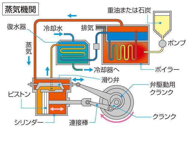 蒸気機関(じょうききかん)とは -...