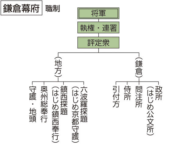 鎌倉幕府(かまくらばくふ)とは - コトバンク