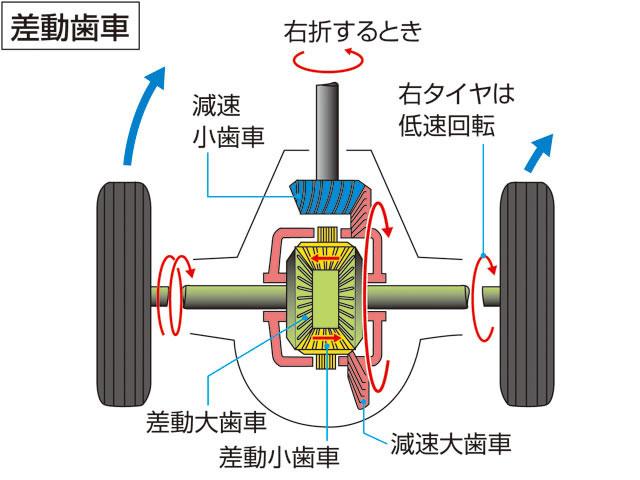 差動歯車(サドウハグルマ)とは -...