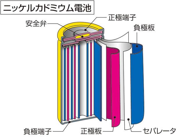 ニッケルカドミウム電池(にっけ...