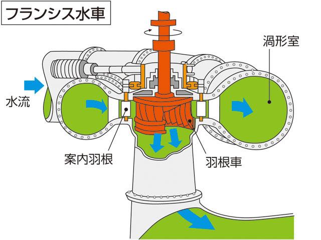 フランシス水車(読み)フランシスすいしゃ(英語表記)Francis turbine