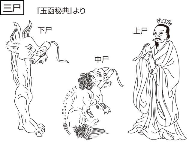 三尸(サンシ)とは - コトバンク