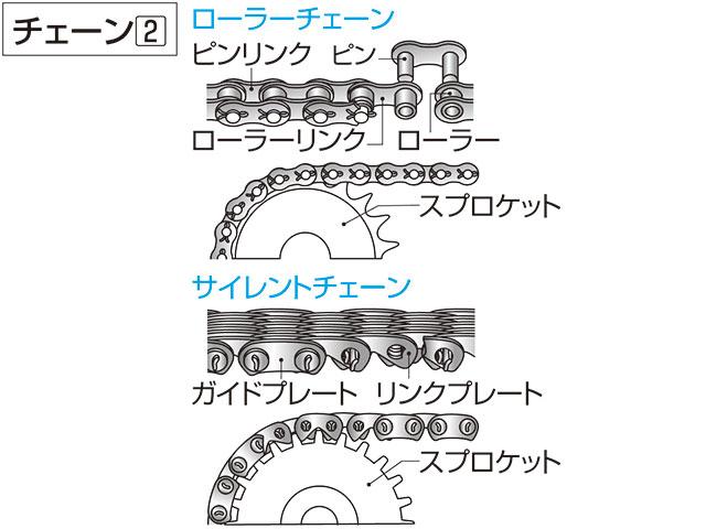 サイレントチェーン(英語表記)silent chain