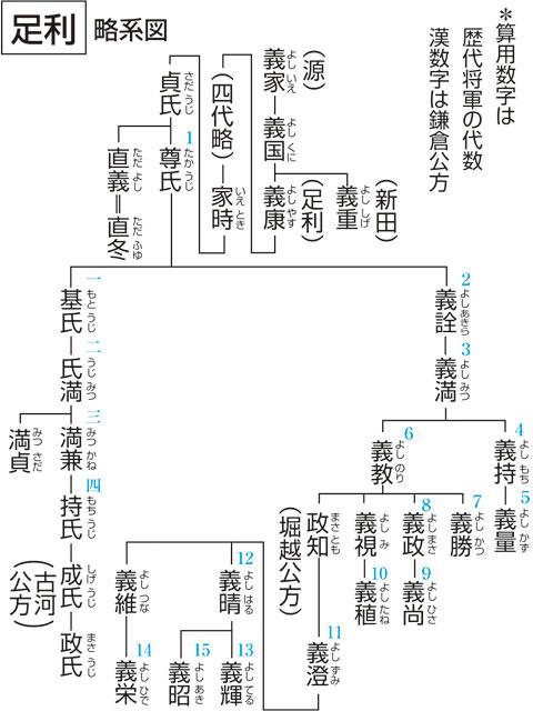 足利尊氏(あしかが たかうじ)と...