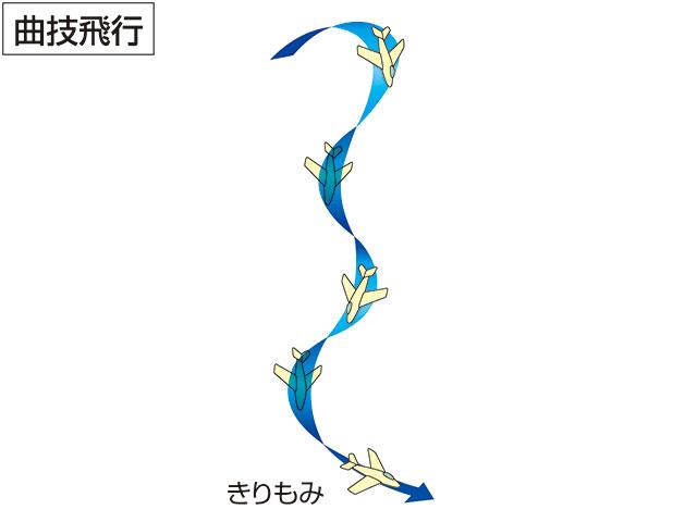 錐揉み(キリモミ)とは - コトバ...