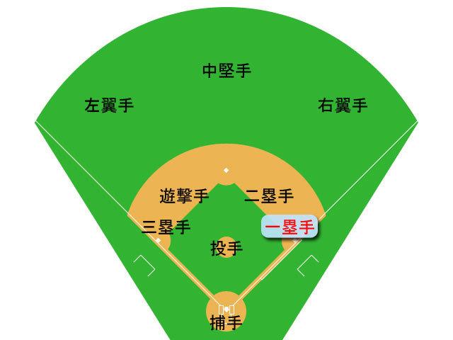 一塁手とは - コトバンク