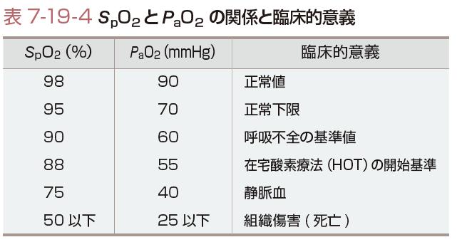 正常 値 濃度 酸素
