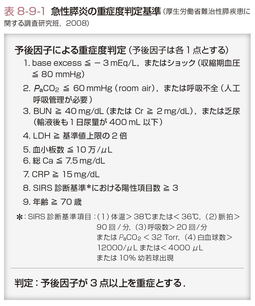 胆嚢 炎 重症 度