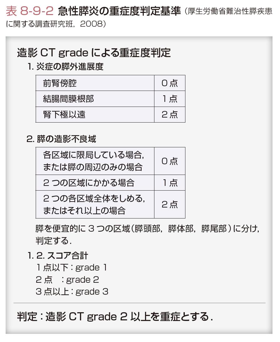 度 胆嚢 炎 重症 胆嚢炎の患者の看護(症状、看護計画、注意点、必要スキル)について