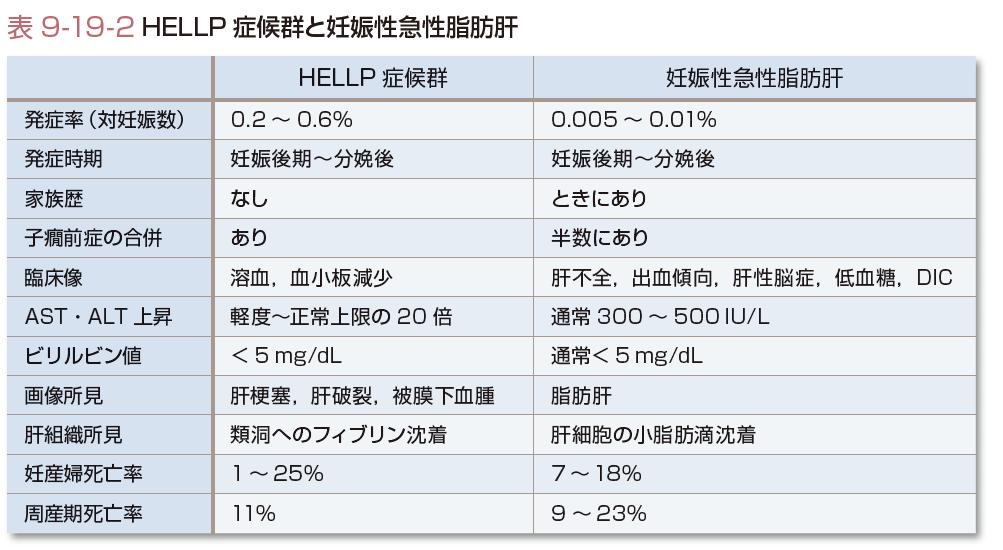 妊娠後期 貧血 数値