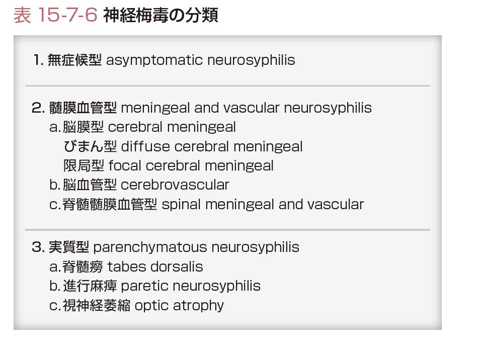神経 梅毒 症状