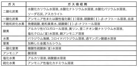 ガス吸収剤(がすきゅうしゅうざ...