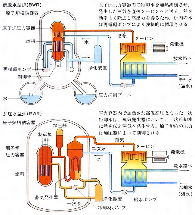原子力 発電
