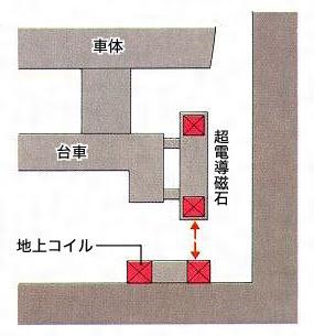 磁気浮上式鉄道(じきふじょうし...