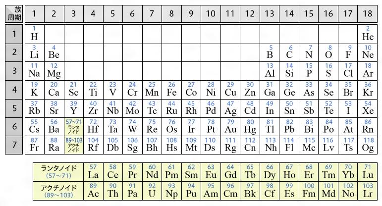 この周期表は、各元素の原子の核外電子の配列をよく表しており、化学者にとってきわめて便利なものと考えられている。