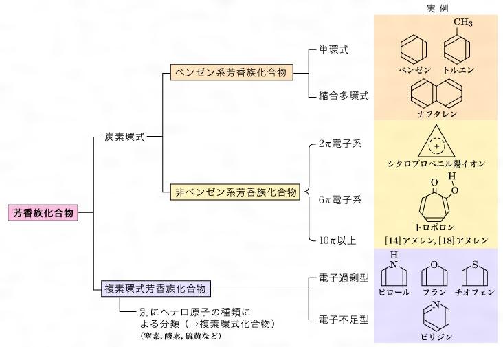 芳香族化合物とは - コトバンク