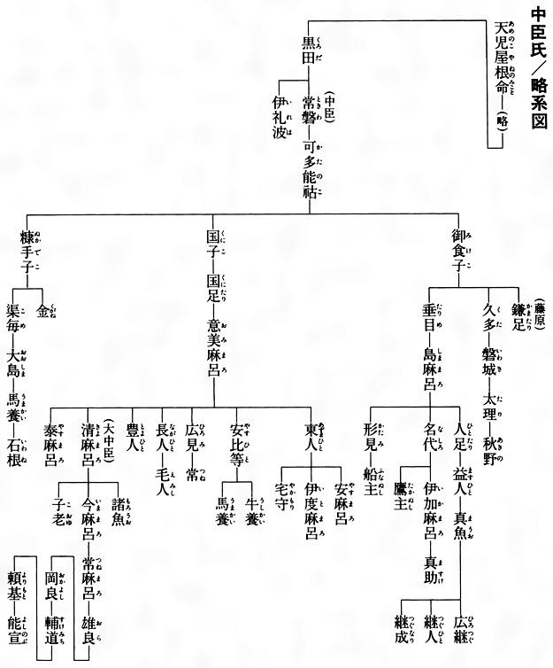 中臣氏とは - コトバンク