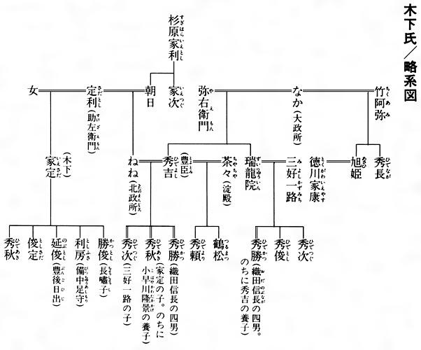豊臣秀吉 家系図