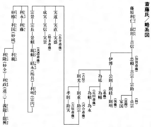 斎藤道三 家系図