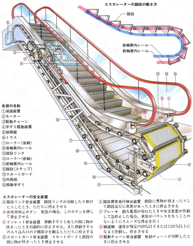 運搬機械(うんぱんきかい)とは - コトバンク