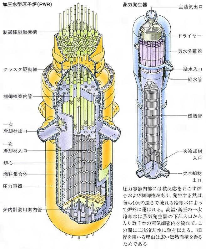 加圧水型原子炉(かあつすいがた...