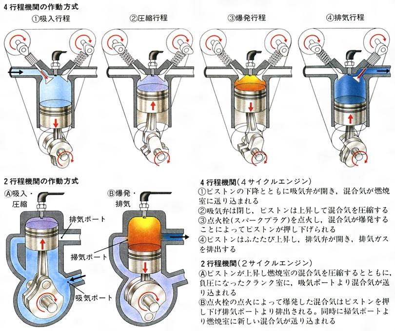 2サイクルエンジン(ツーサイクルエンジン)とは - コトバンク