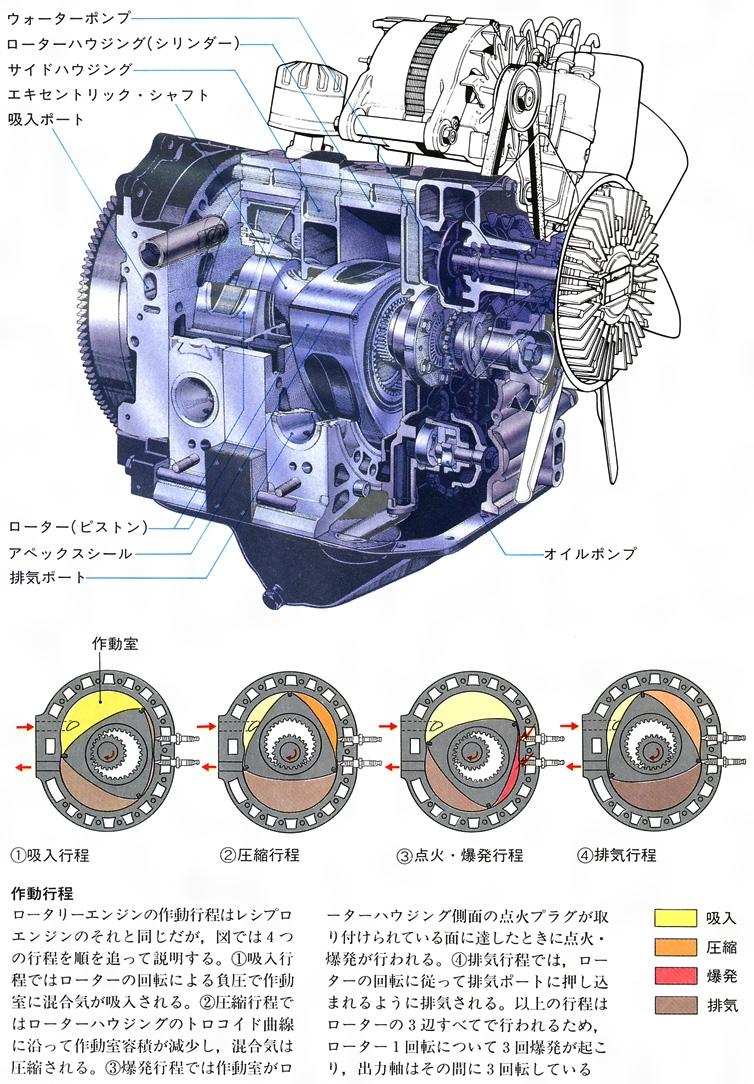 ロータリーエンジンとは - コト...
