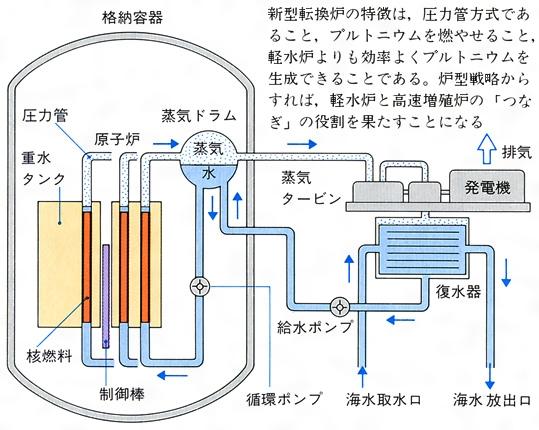新型転換炉(しんがたてんかんろ)...