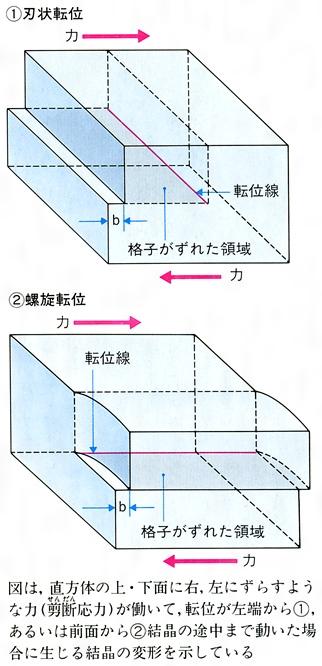 転位(読み)てんい(英語表記)dislocation