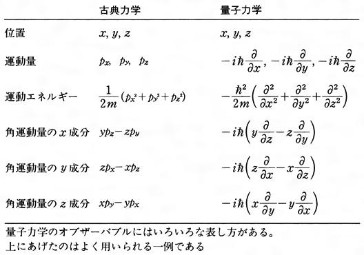 力学 波動 量子 初等量子力学(2004年)講義録・第12回