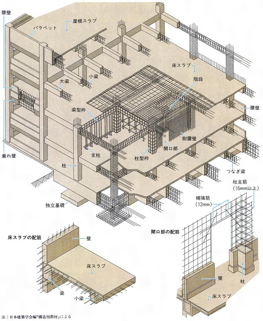 鉄筋コンクリート構造(てっきん...