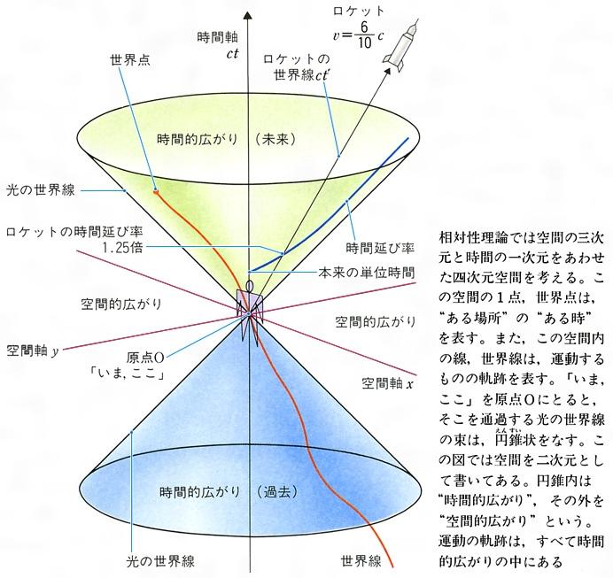 理論 簡単 に 相対 性