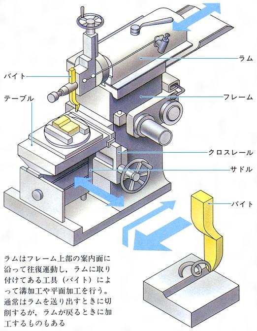 朝日新聞出版 - JapaneseClass.jp : 陰山プリント : プリント