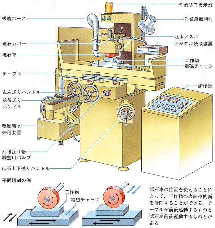 研削盤(けんさくばん)とは - コトバンク