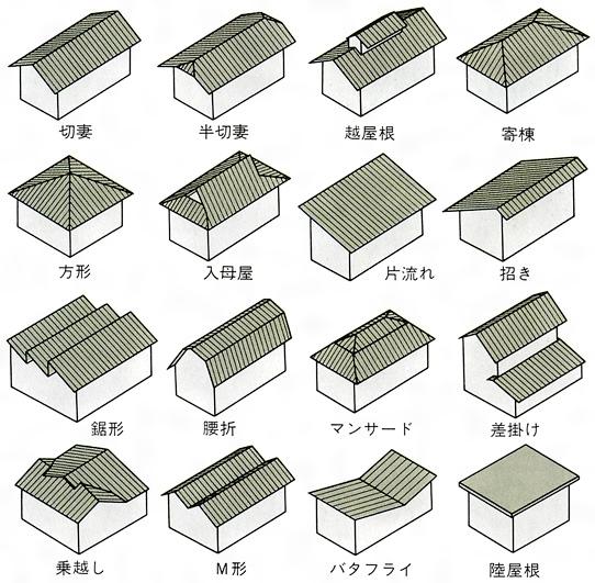 屋根の種類と形状