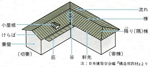 屋根(やね)とは - コトバンク
