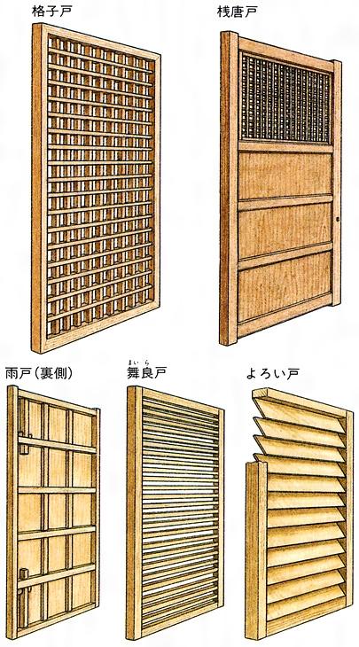 戸(建具)とは - コトバンク