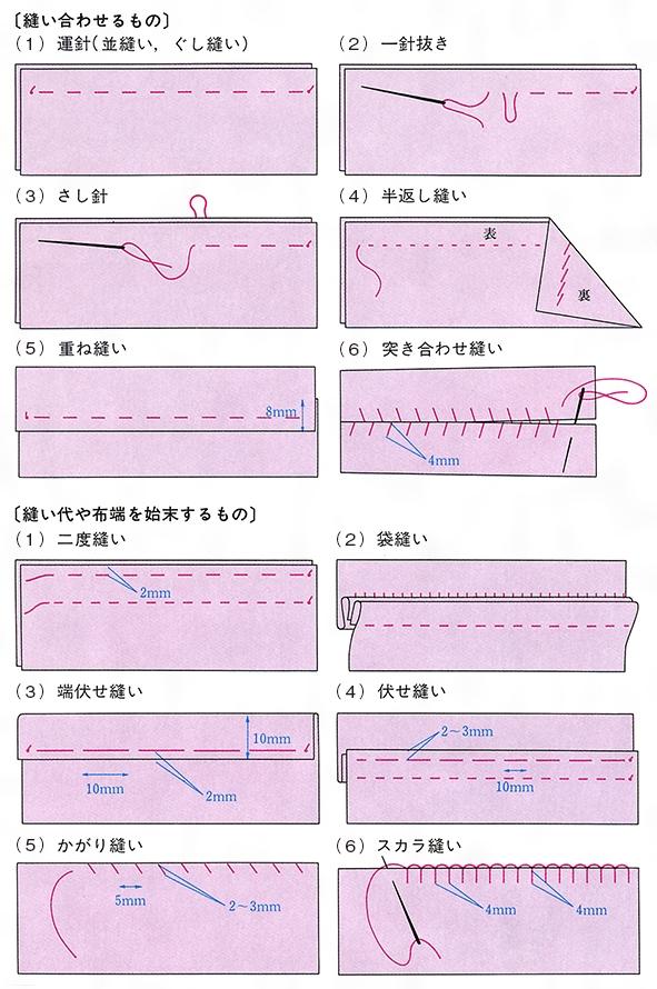 かがり 縫い と は