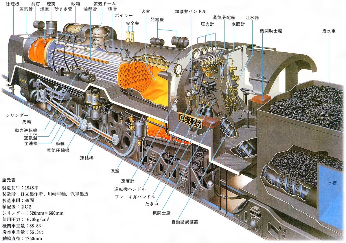 蒸気機関車とは - コトバンク