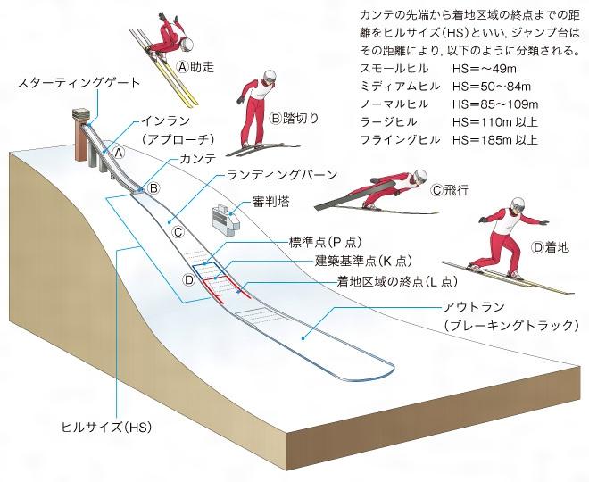 オスロオリンピックにおけるクロスカントリースキー競技Forgot Password