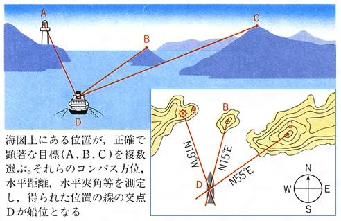 沿岸航法(えんがんこうほう)とは...