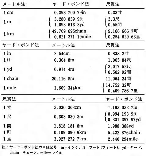 メートル法、ヤード・ポンド法 ... : 体積単位表 : すべての講義