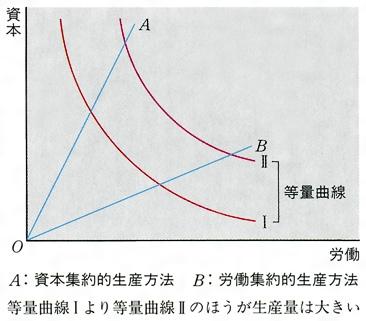 コブ ダグラス 型 生産 関数
