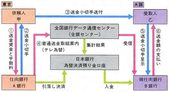 為替(かわせ)とは - コトバンク