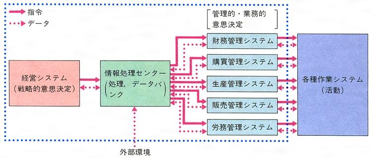 経営情報システムとは - コトバ...